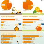 Baukosten meist höher als gedacht – auch Bauzeit oft länger